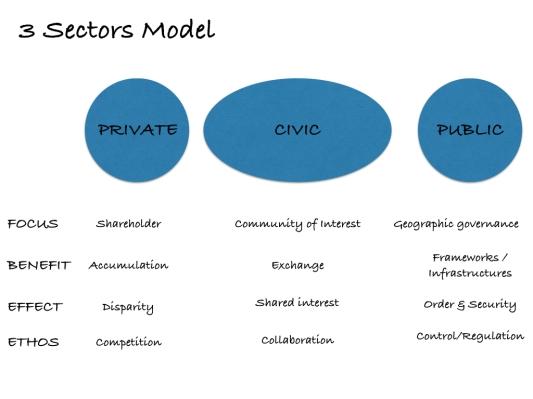 3 sectors model.001